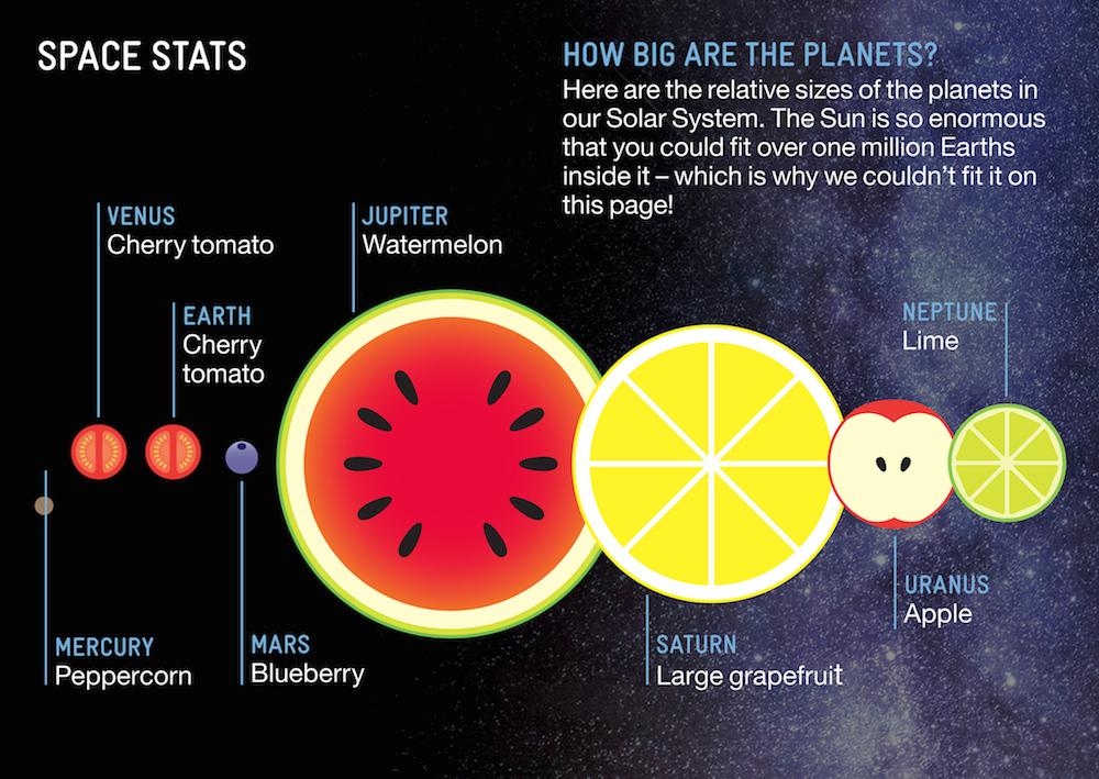 solar system fruits